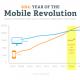 Не сте ли готови за мобилната революция в Интернет?