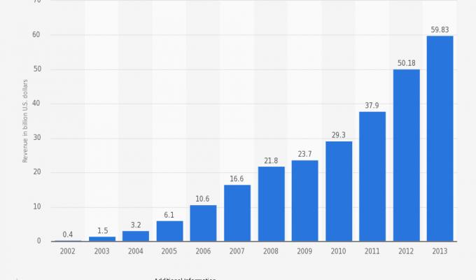 Приходите на Google от 2002 до 2013 (в милиарди долари)