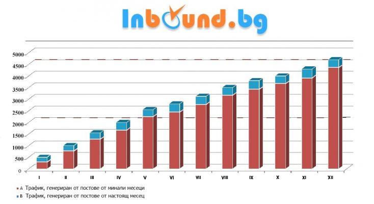 Увеличаване на трафика от блогване