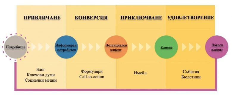 Пътят от потребител до лоялен клиент