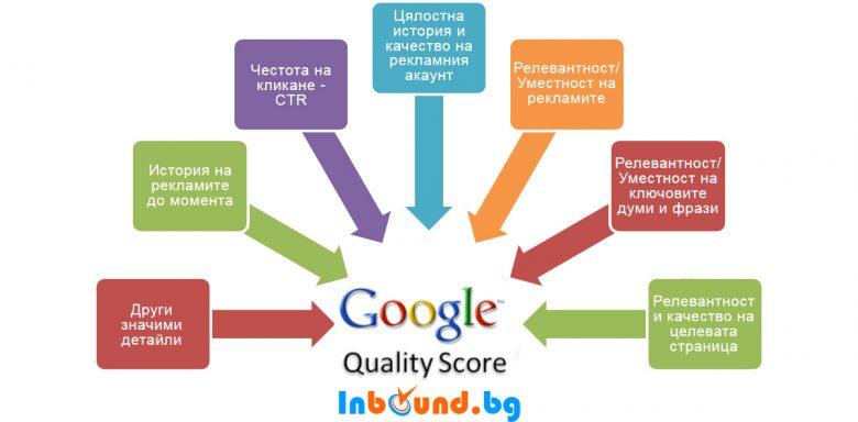 Каква е формулата на AdWords Quality Score