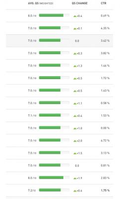 Увеличение на качествения рейтинг с Tenscores