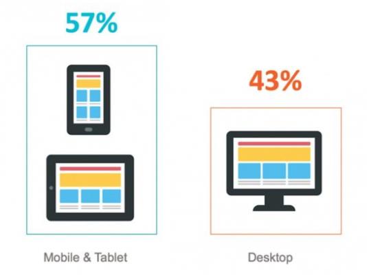 57% от трафика е от мобилни устройства