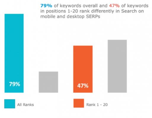 79% от заявките имат различни класирания за десктоп и мобилно