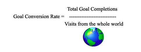 Global Conversion Rate
