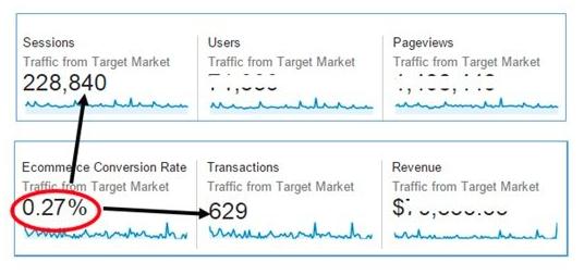 Реалния процент конверсии в Analytics