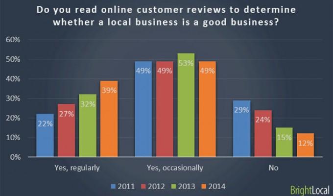 88% от интернет потребителите приемат отзивите като лични препоръки