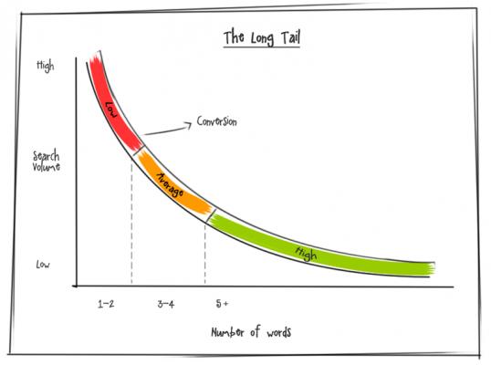 Силата на дългата опашка