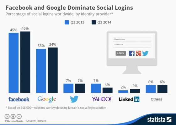 Facebook_and_Google_Dominate_Social_Sign