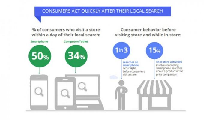 Google: Локалните търсения през мобилни устройства водят 50% от търсещите в реалните магазини