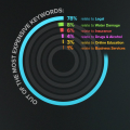 Топ 100 рекламни думи в Google AdWords