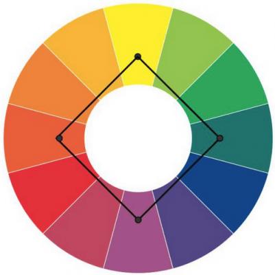 квадрат в колелото на цветовете