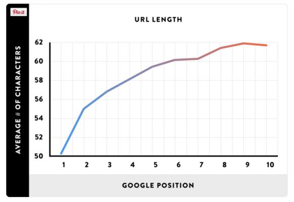 Кратките URL адреси помагат на класирането в Google