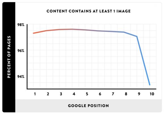 Включването на поне една снимка в публикацията помага за класирането