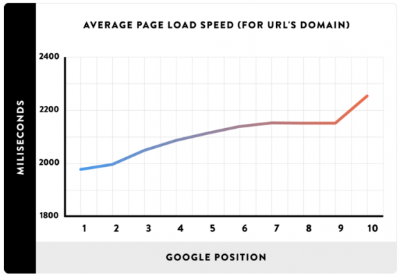Скоростта на зареждане на сайта влияе на Google
