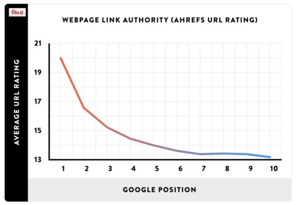 Общият авторитет на страницата помага на класирането