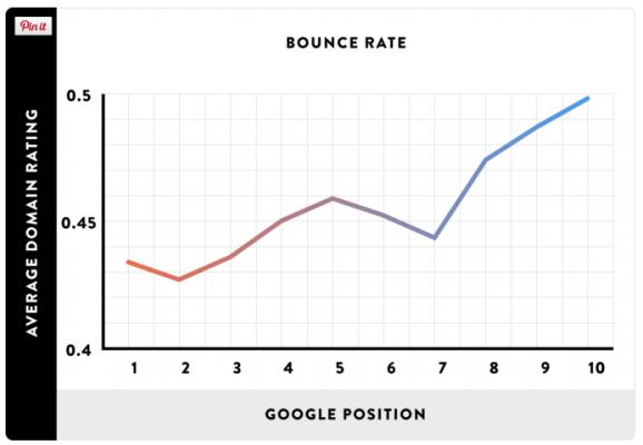 Как Bounce Rate влияе на класирането в Google