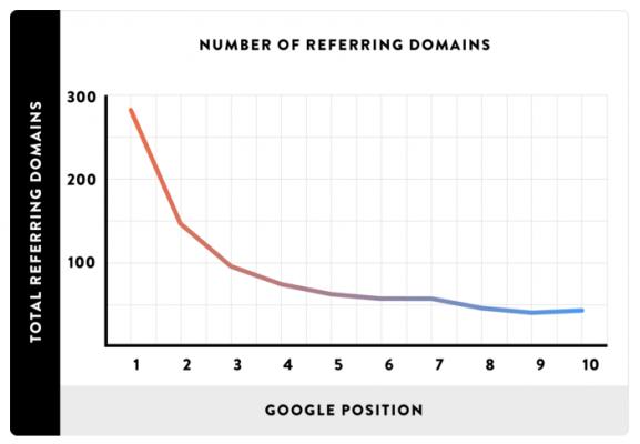 Общият брой линкващи домейни влияят на Google