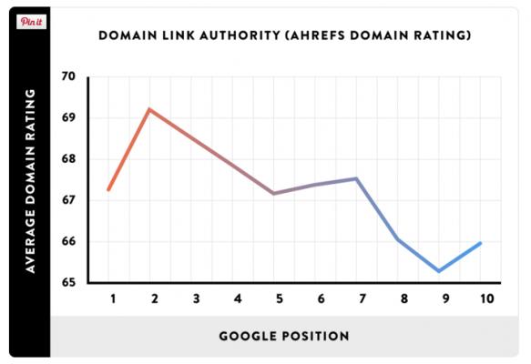 Авторитетът на целия домейн влияе на Google