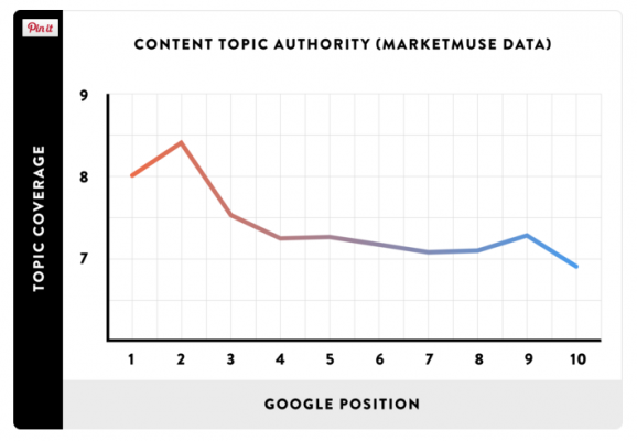 Качественото съдържание влияе на Google