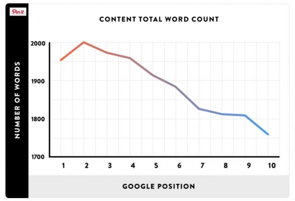 Обширното съдържание влияе на Google