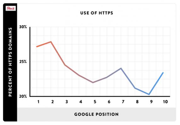 Как HTTPS влия на класирането в Google