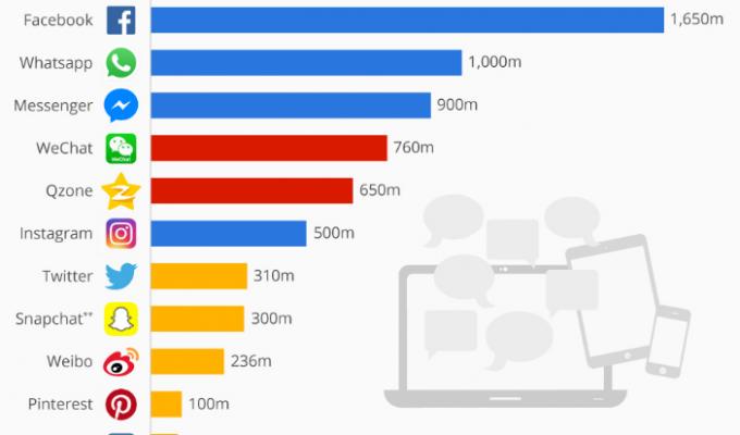 Най-популярните социални мрежи през 2016