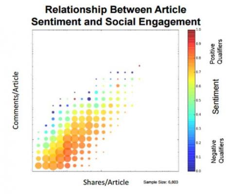 Връзката между споделянията и емоциите