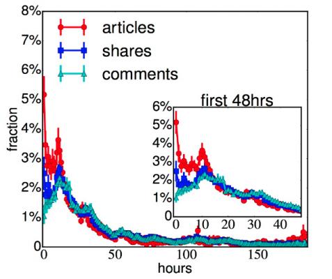 Последователността на публикациите е важна във Facebook