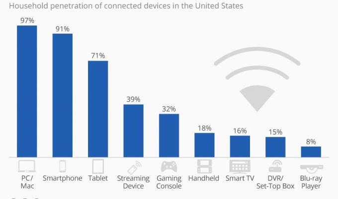 Какви устройства се срещат най-често в американските домакинства?