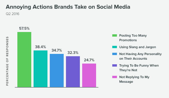 Дразнещи действия на брандовете в социалните медии