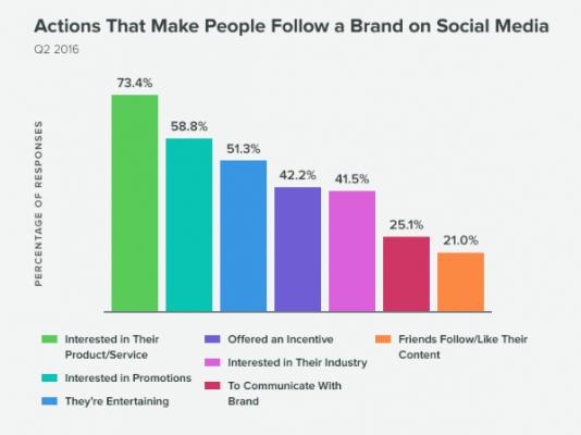 Причини, заради които хората следват брандове