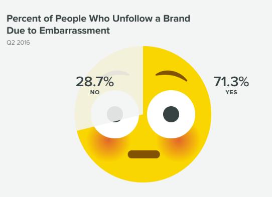 Колко хора спират да следват бранд, защото ги е срам