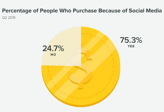 Колко хора поръчват нещо, защото са го видели в социалната мрежа