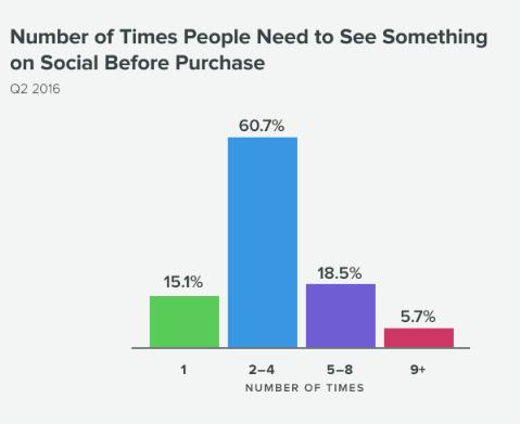 Колко пъти хората трябва да видят нещо в социалната медия, преди да го поръчат