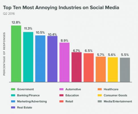 Най-дразнещите индустрии в социалните мрежи