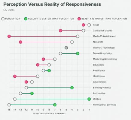 Очаквания и реалност за честотатат на отговаряне на индустриите