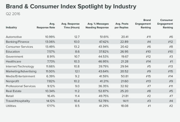 Взаимодействие между бранд и клиент - 2016г