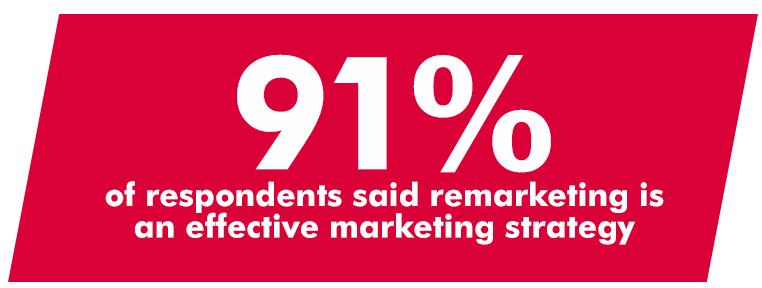 91% от специалистите подкрепят ремаркетинга