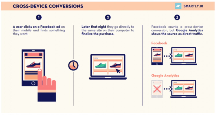 Analytics - Cross-Device Conversions