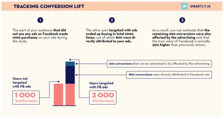 Analytics - Tracking Conversion Lift