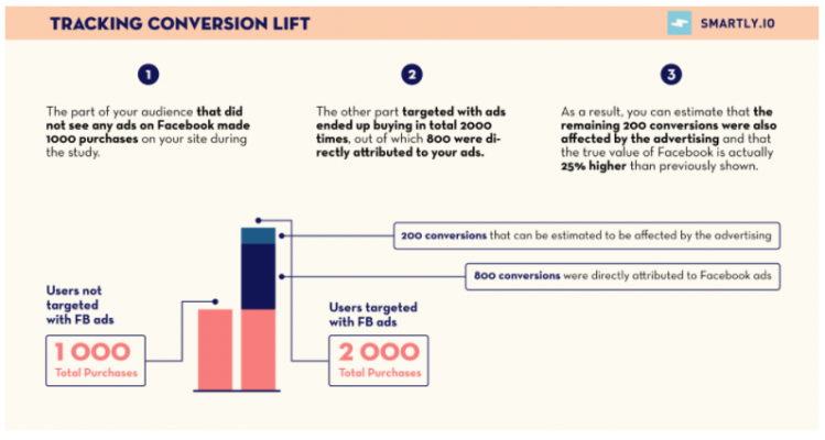 Analytics - Tracking Conversion Lift