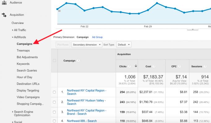 Свързване на AdWords с Google Analytics