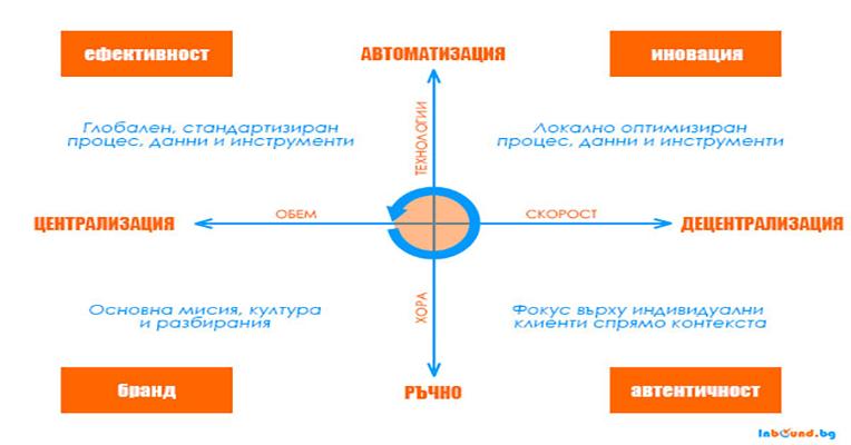 Четирите сили на Маркетинговите Операции и Технологии-4