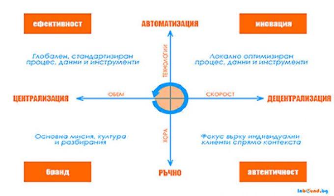 Четирите сили на Маркетинговите Операции и Технологии