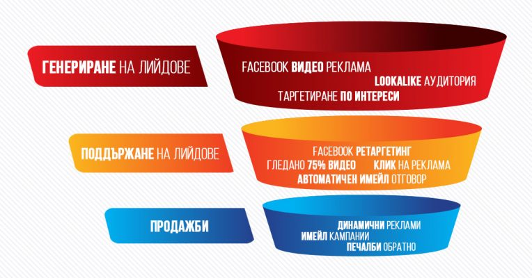 Facebook рекламна фуния