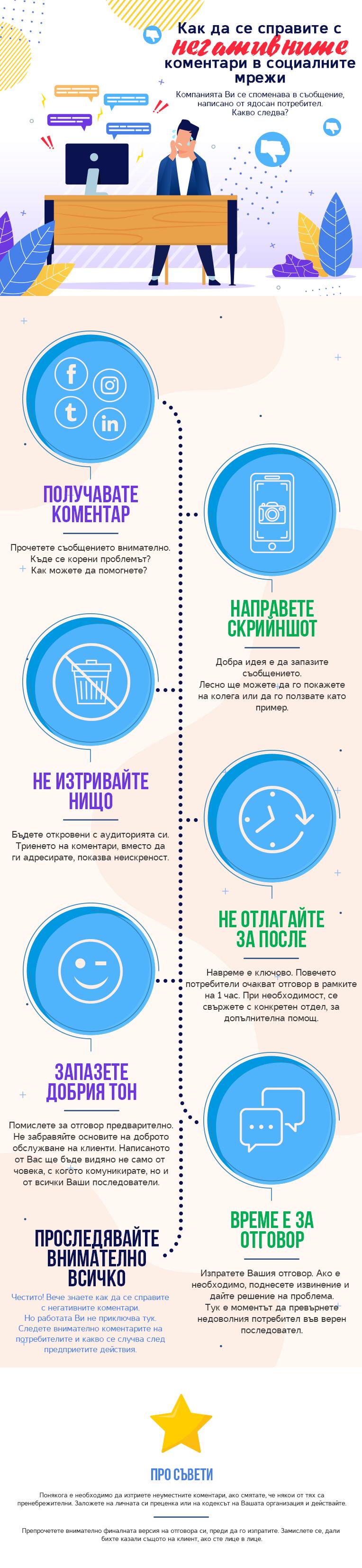Инфографика за справяне с негативни коментари в социалните медии