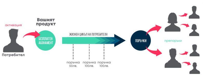 Жизнен цикъл на потребителя