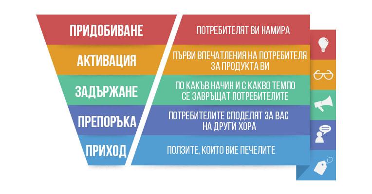 Схема на Етапа на задържане
