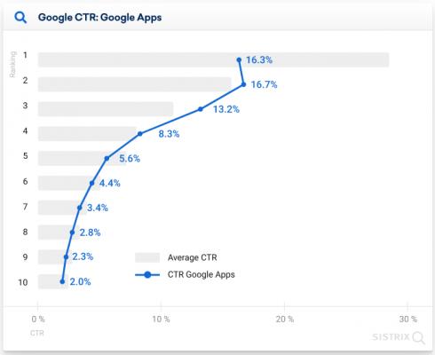 CTR при наличие на Google приложение в мобилния SERP